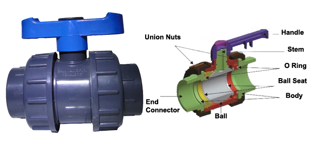 THREADED TYPE CONNECTION DOUBLE UNION FEMALE FEMALE
